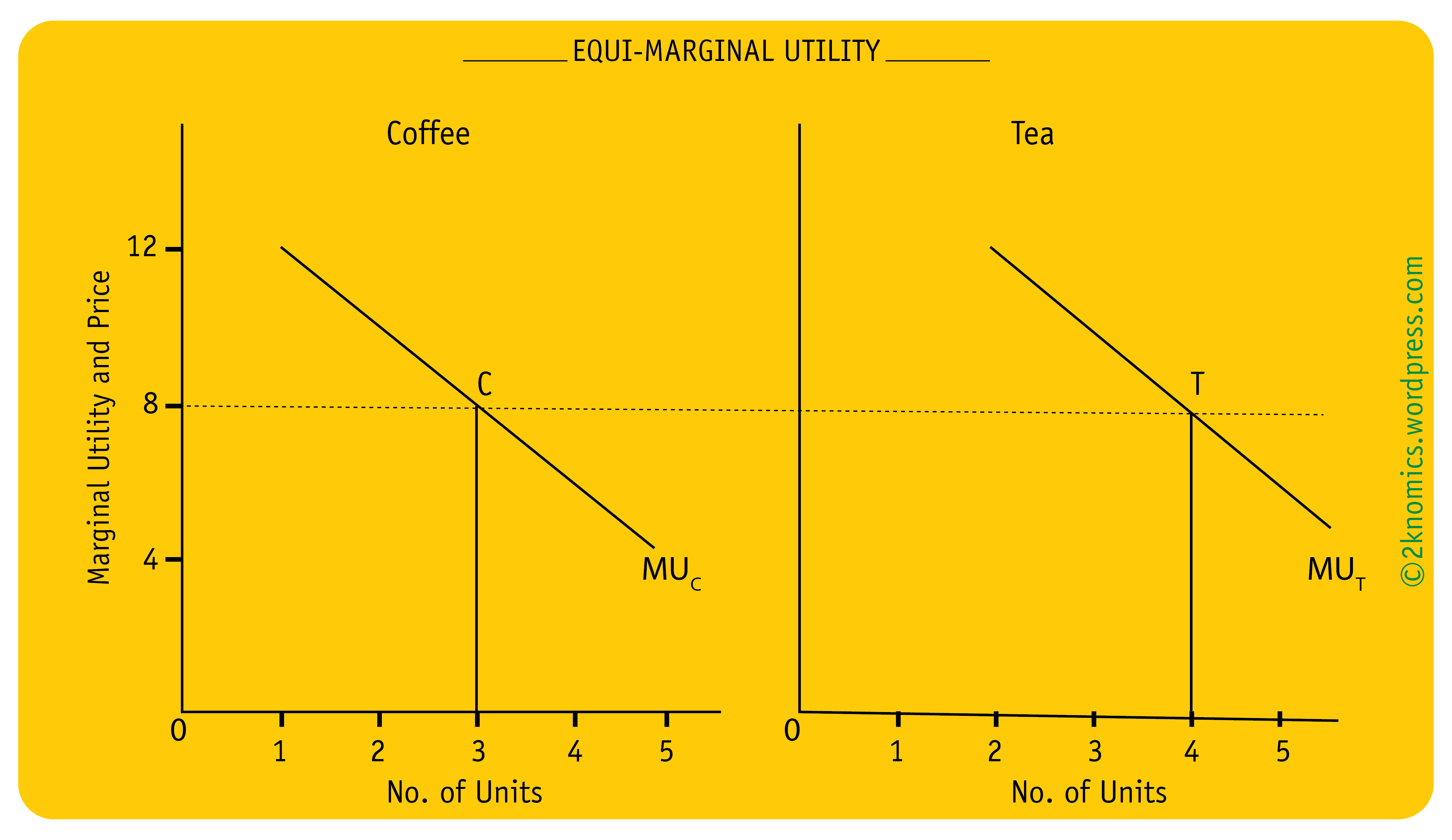 law of equi marginal utility Consumer behavior through utility approach :-it is the desire of every consumer that he wants to get maximum satisfaction from his limited resources.