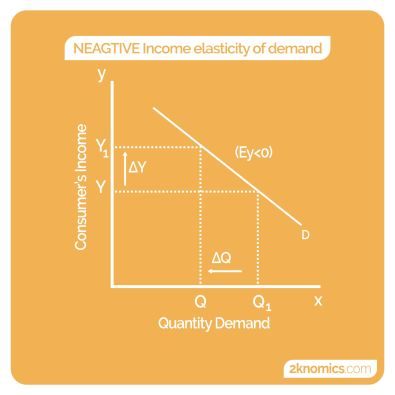 types of income elasticity of demand with examples