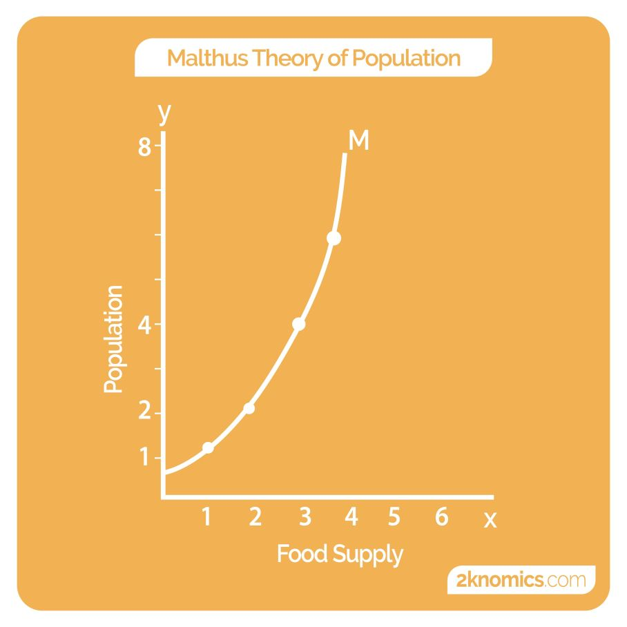 outline malthus's theory of population and
